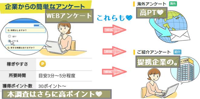 リサーチパネルアンケート一般・事前・本