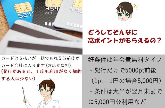 ポイントサイトの入門ガイド~クレジットカード