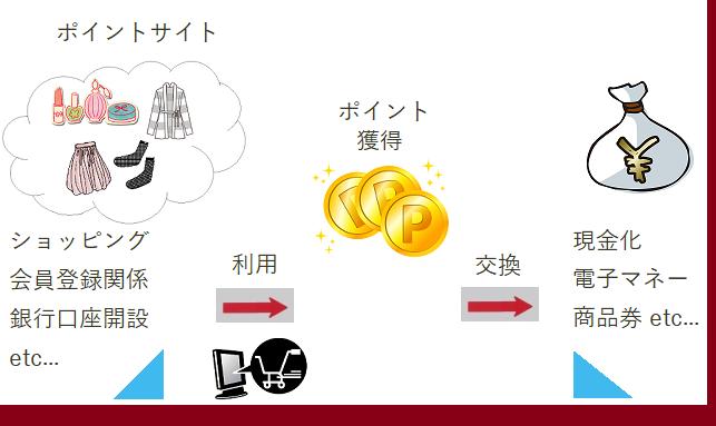 ポイントサイトの入門ガイド~ポイント還元の仕組み