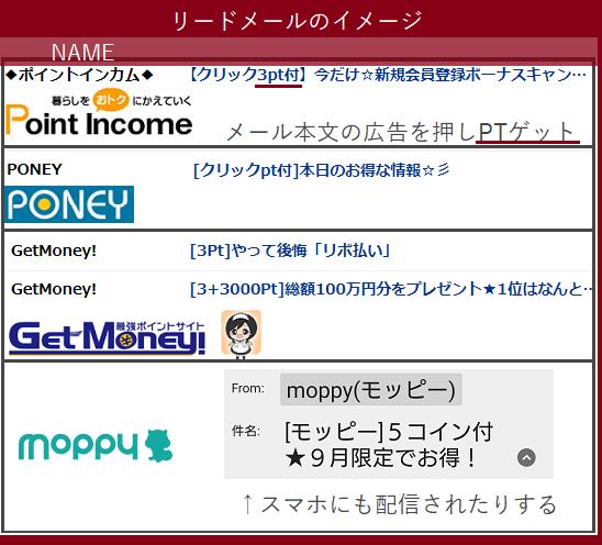 ポイントサイトの入門ガイド~リードメールのイメージ