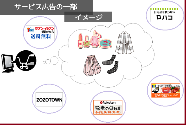 ポイントサイトの入門ガイド~ショッピングサイト広告イメージ