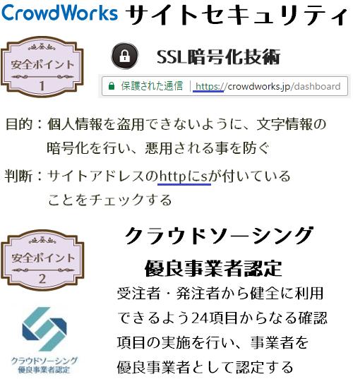 クラウドワークスのサイトセキュリティ