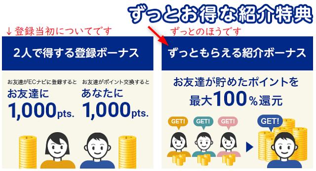 ECナビ友達紹介の仕組みのイラスト説明