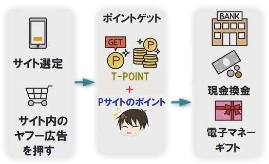 ヤフーショッピングとポイントサイトで還元を受けるイメージ図