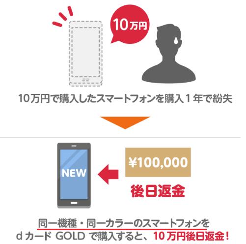 dカードゴールド特典の10万円補償