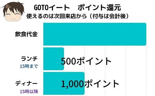 go to eatポイント還元のグラフ