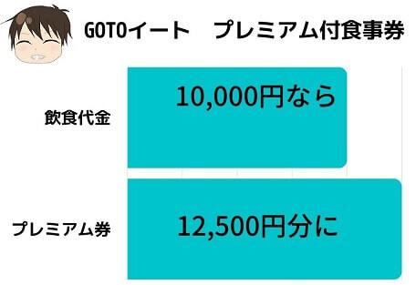 go to eatプレミアム食事券のグラフ
