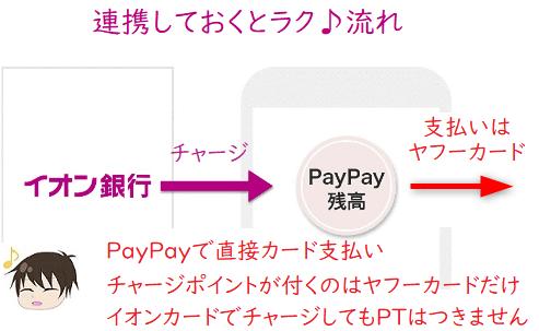 イオン銀行でPayPayを指定
