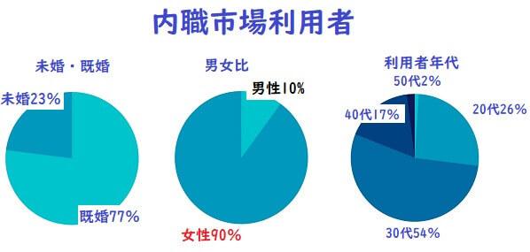 内職市場の利用者グラフ