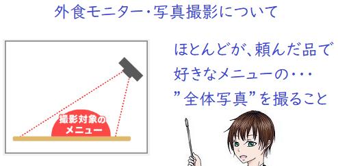 外食モニターの撮影ルール