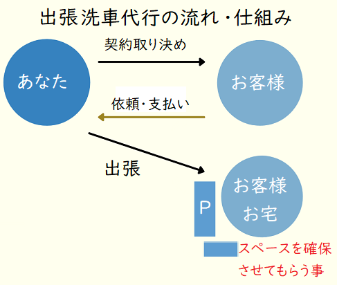 出張洗車代行の流れ・仕組み